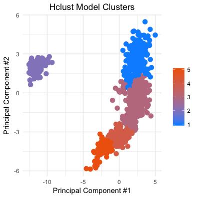 Hclust Model Clusters