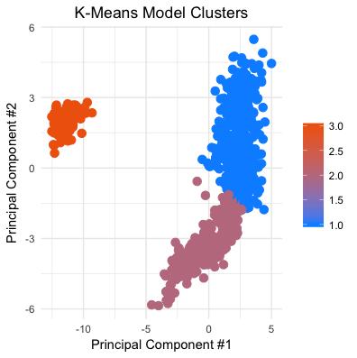 Kmeans Model Clusters